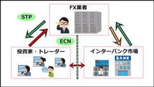 STP取引とECN取引