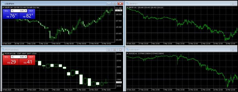 MT4で複数チャートを表示する方法