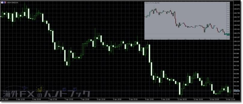 XMのUSDXとニューヨーク証券取引所のUSDX