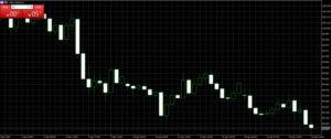 XMのドルインデックスを取引する方法
