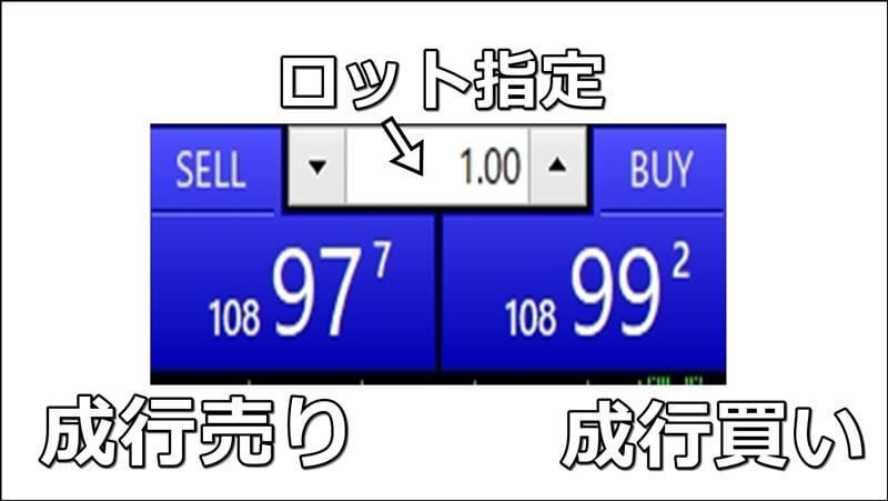 【MT4】クイック発注で成行注文する方法