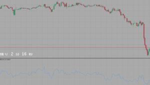 Relative Strength Index(RSI)