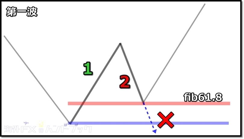 上昇1波と下降2波のルール