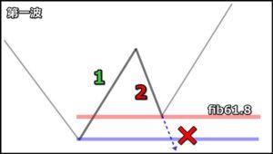 【エリオット波動理論】上昇1波と下降2波のルール