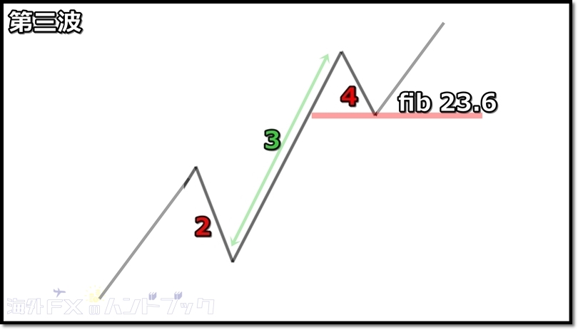 上昇3波のルール