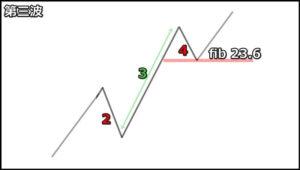 【エリオット波動理論】上昇3波のルール