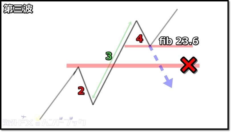 下降4波のルール