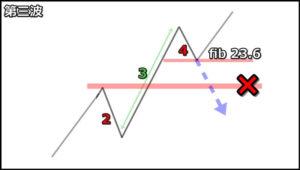 【エリオット波動理論】下降4波のルール