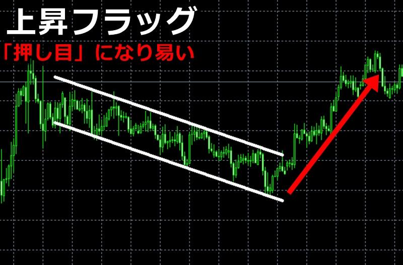 【平行チャネル】上昇フラッグ