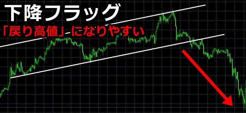 【平行チャンネル】下降フラッグ