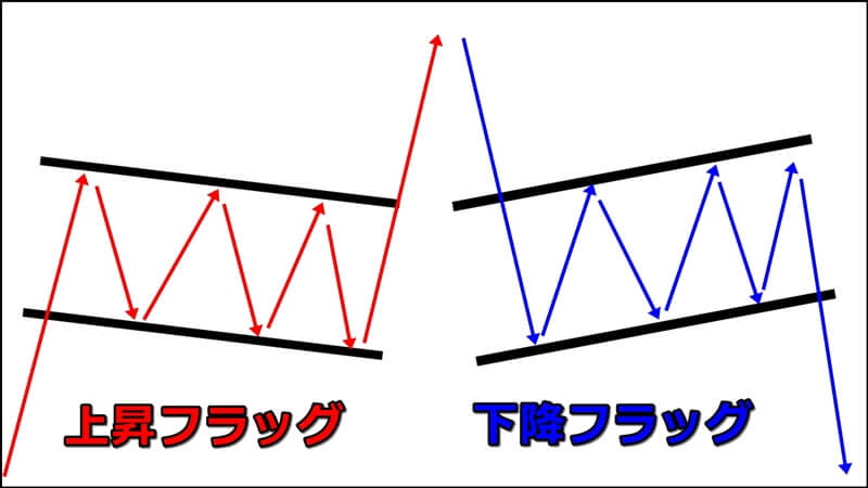 FXの定番チャートパターン「フラッグ」