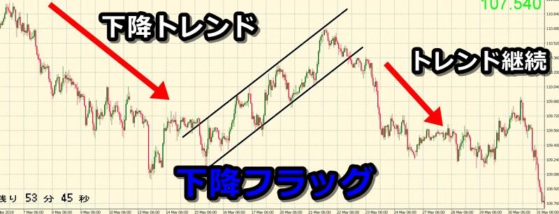 【基本編】フラッグは「トレンド継続」のチャートパターン