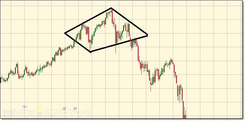 fx-chartpattern-diamond-1