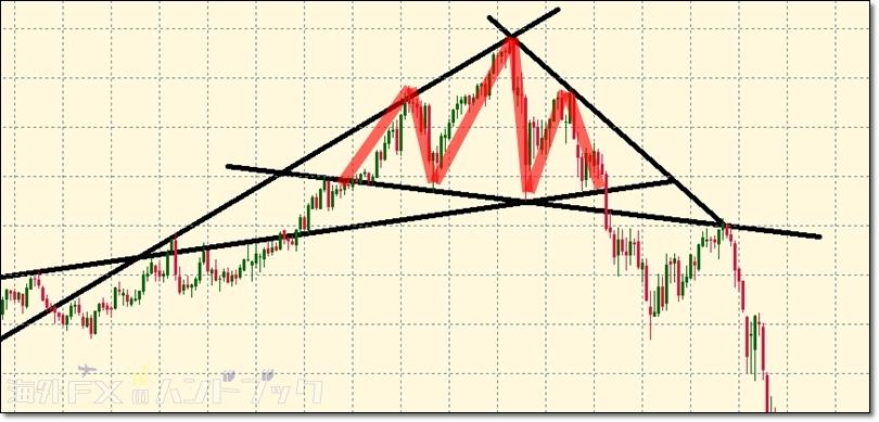 fx-chartpattern-diamond-5