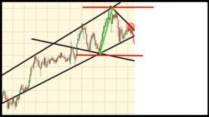 ダイヤモンド・フォーメーションの頂点と底辺の値幅を参考に
