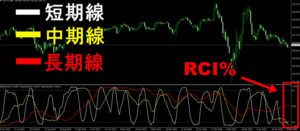 【MT4のRCI】基本的な見方