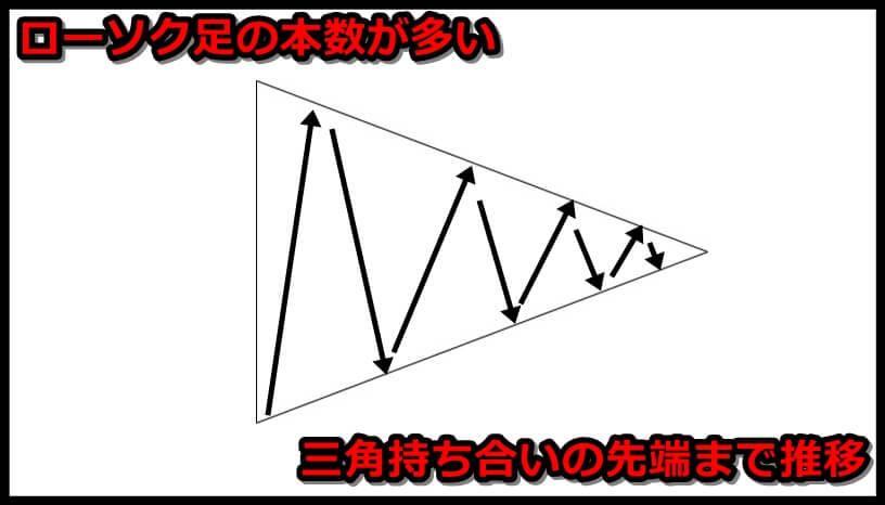 三角持ち合いで勝ちやすいパターンとは?