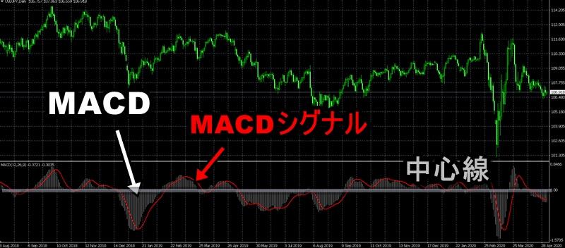 【基本編】MACDの見方