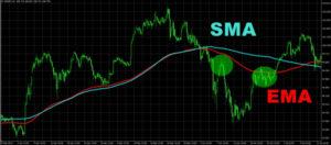 【基礎編】指数平滑移動平均線(EMA)とは?