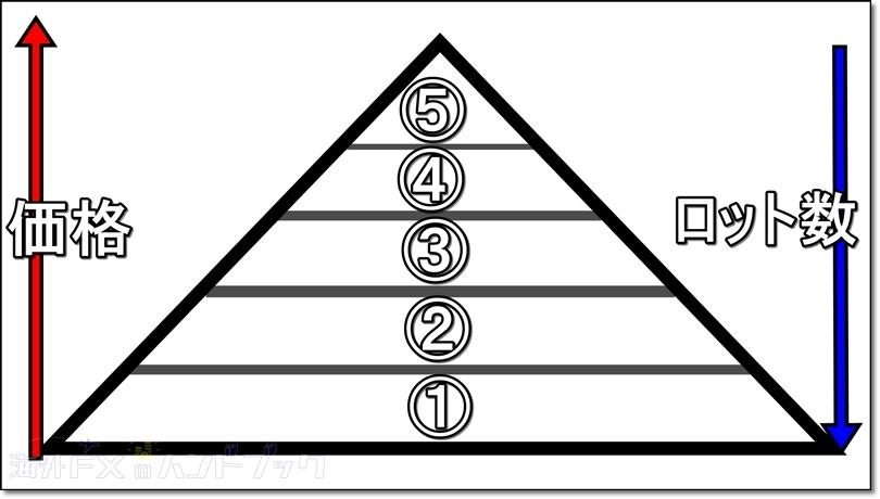 ピラミッティングの図解