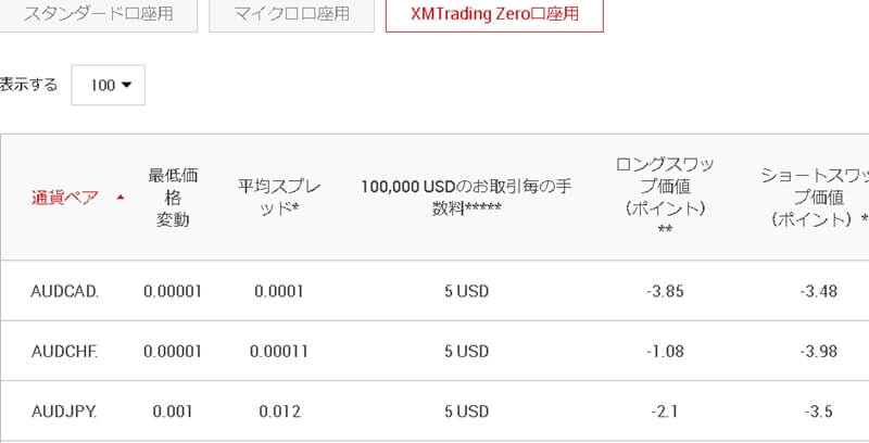 XM Zero口座で取引できない→通貨ペアを追加する
