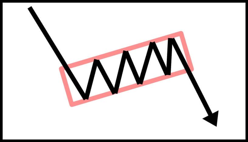 チャネル(ボックス型)パターン