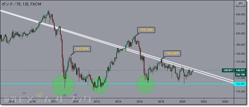 gbpjpy-outlook-4
