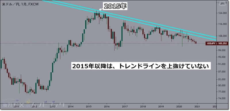 usdjpy-outlook-2021-1