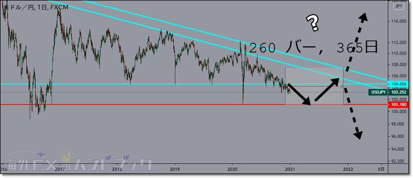 usdjpy-outlook-2021-5