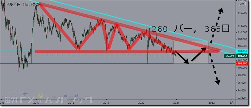 usdjpy-outlook-2021-6